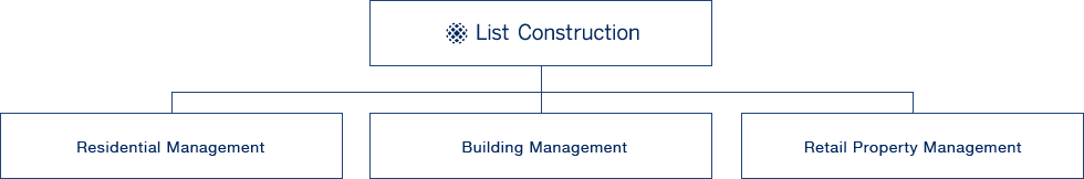 List Construction